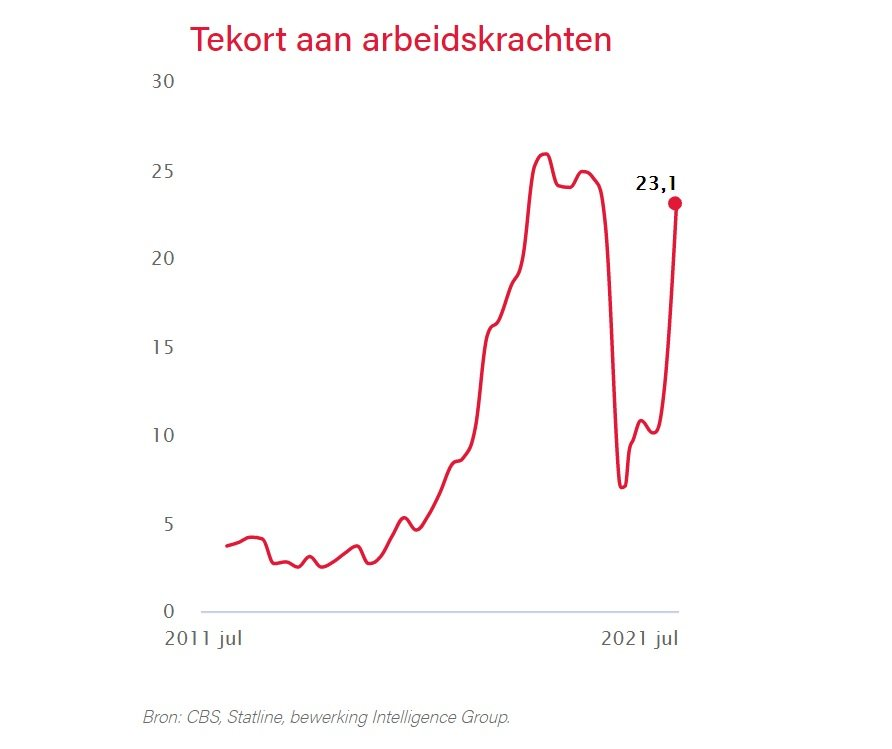 More than percent of the Dutch working